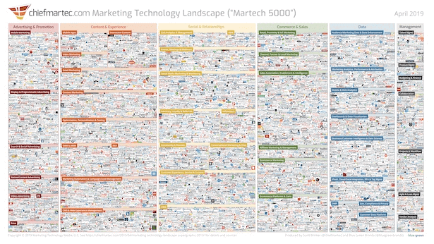 2019 Marketing Technology Landscape-2