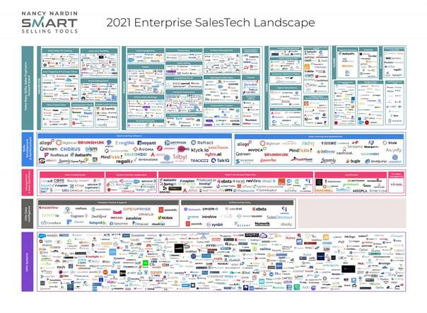 2021-Enterprise-SalesTech-Landscape-Full-Image-1536x1126