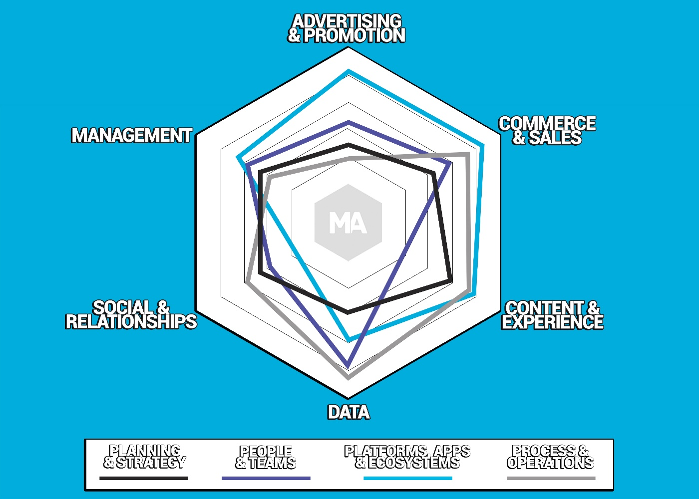 Marketing technology maturity mapping