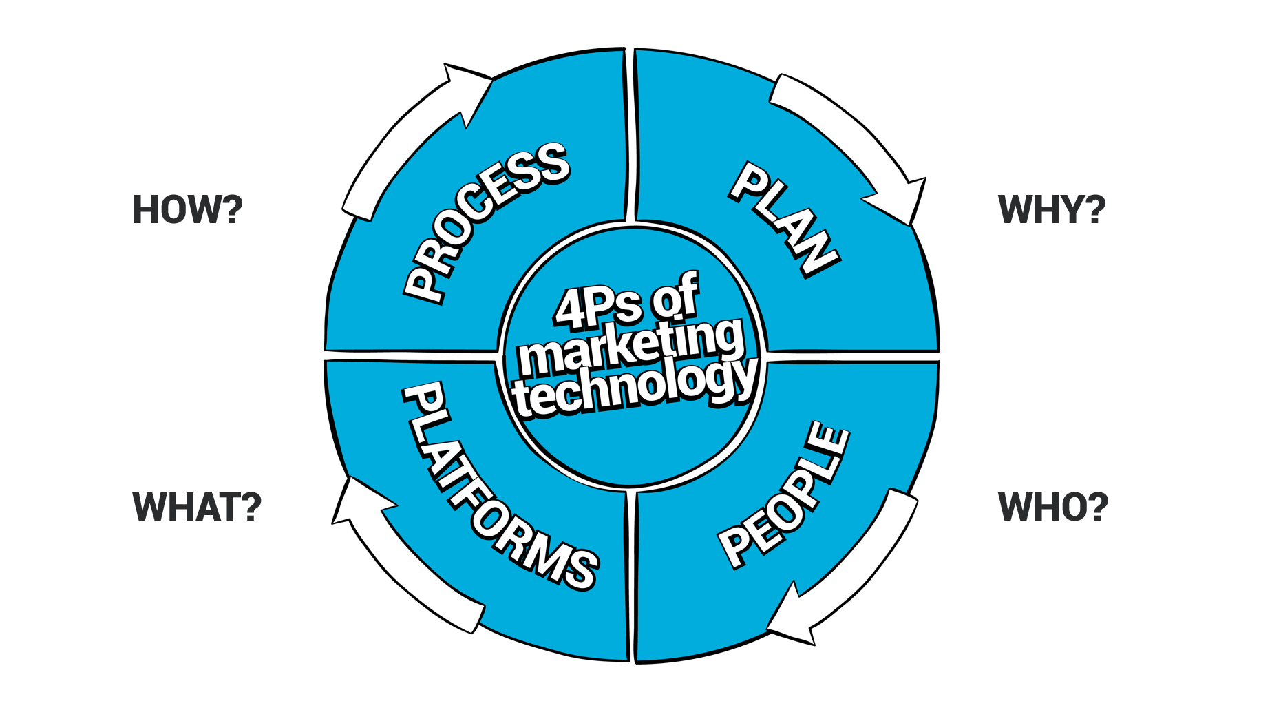 4Ps Marketing Technology