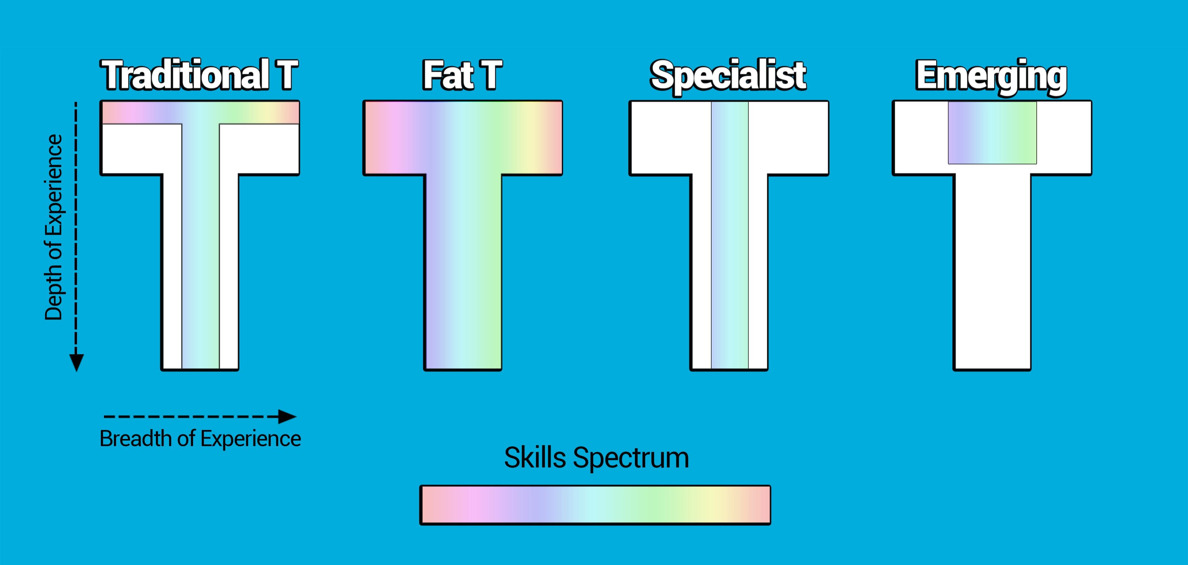 5-0-FAT-T