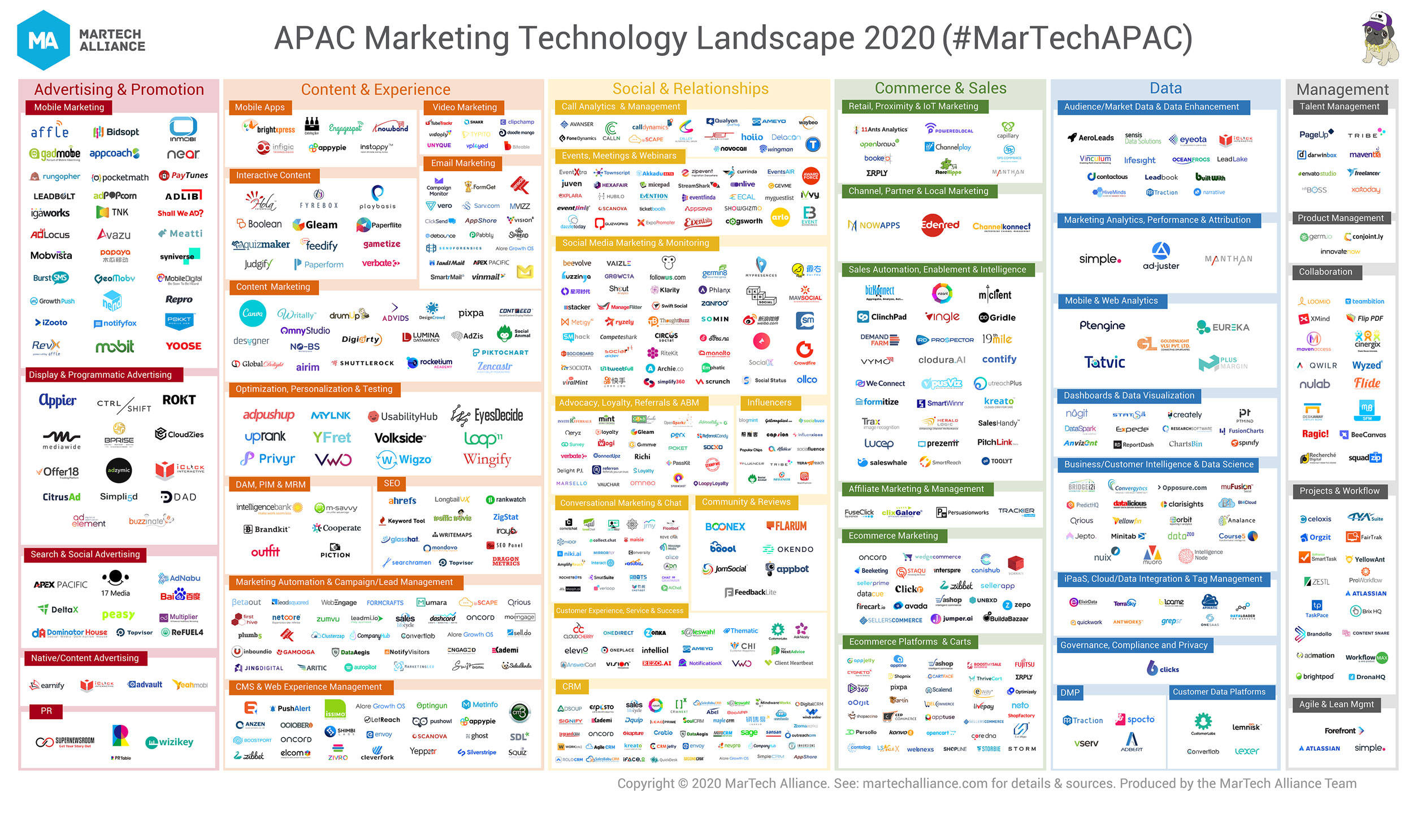 APAC Marketing Technology Landscape 2020 final