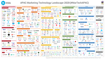 APAC-Marketing-Technology-Landscape-2020-sml