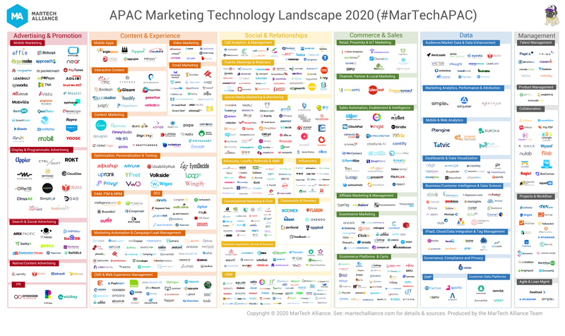 APAC Marketing Technology Landscape Supergraphic 2020