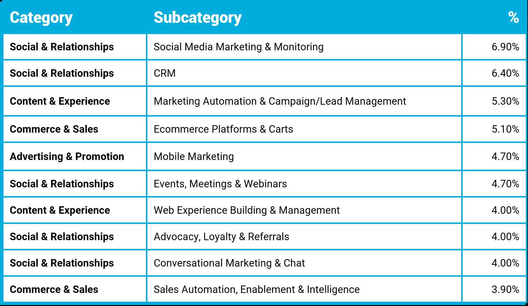 APAC MarTech Landscape Subcategories