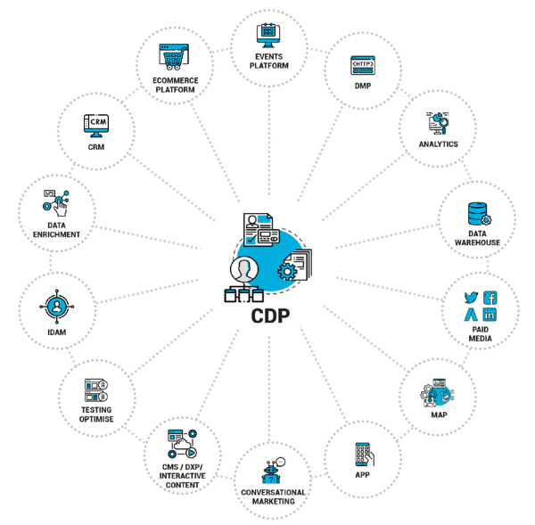 CDP stack