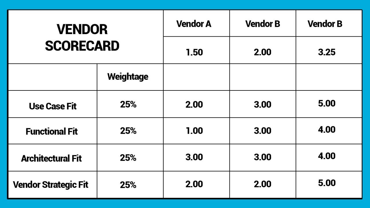 vendor score card
