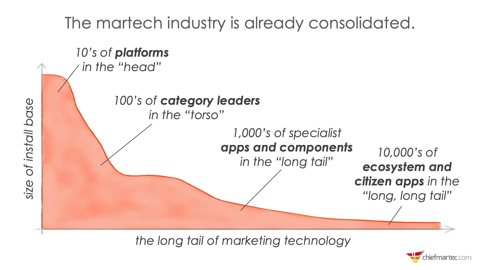 martech-consolidated-long-tail