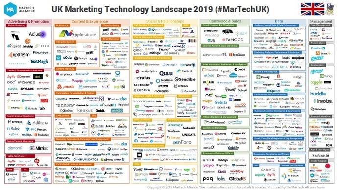 UK MarTech Landscape 2019