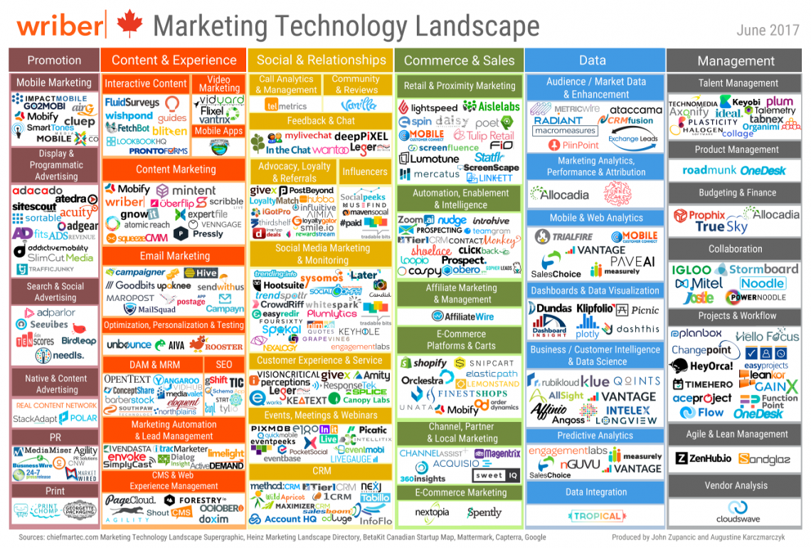Canada's answer to the marketing technology landscape