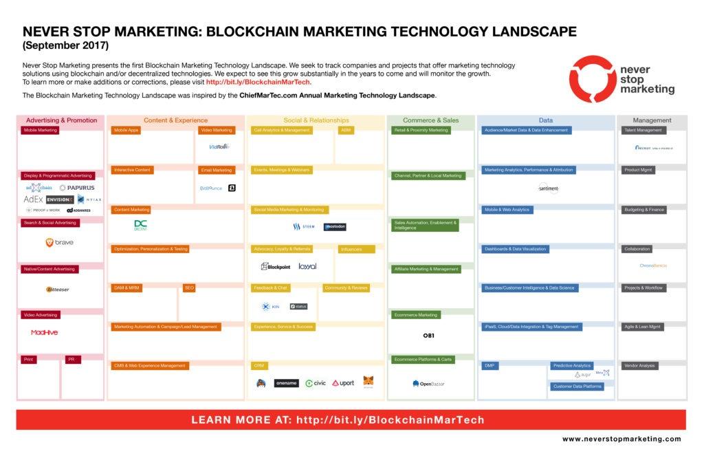 NSM-Blockchain-Marketing-Tech-Landscape-alone_Sept-2017-final-1024x663