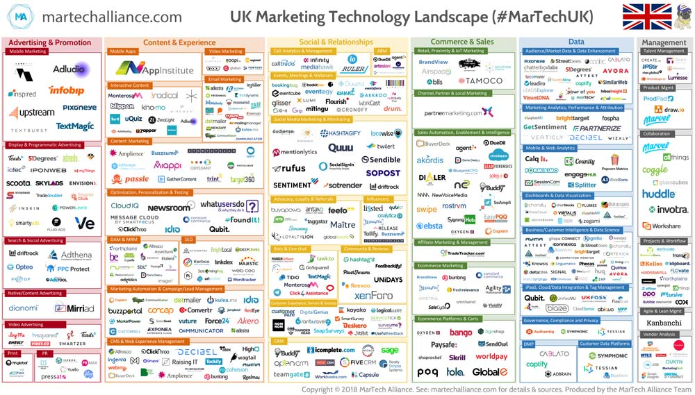 UK Marketing Technology Landscape. Created by Carlos Doughty, founder of The MarTech Alliance