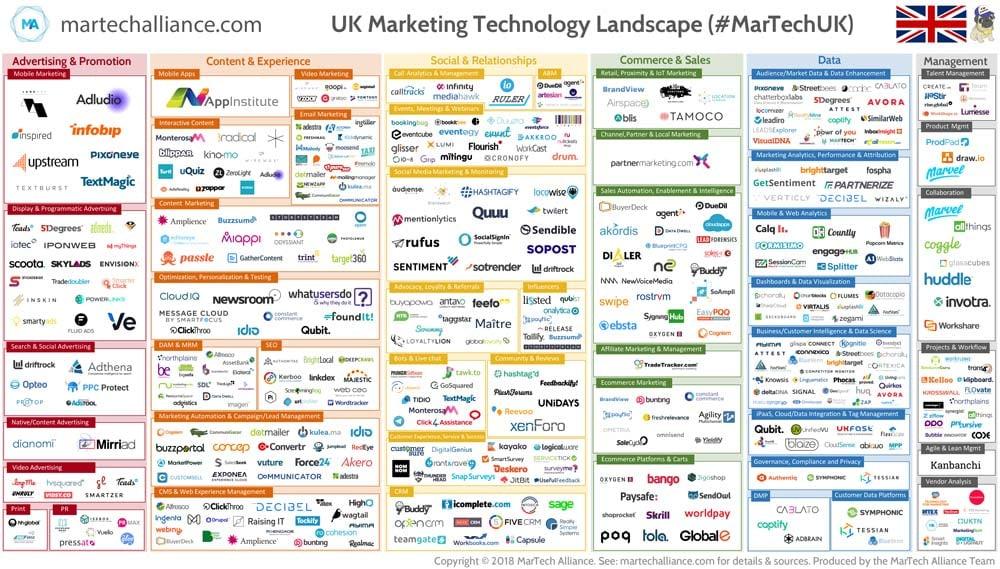 UK-MarTech-LandScape---infographic(1000x569).jpg