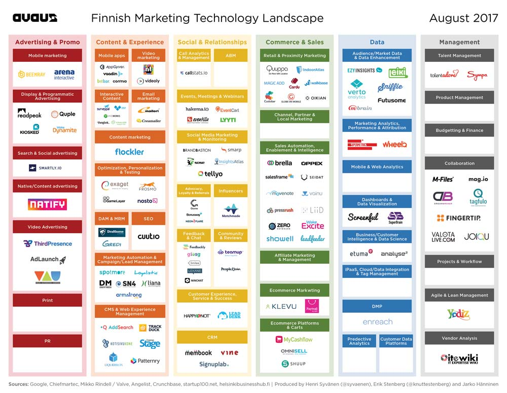 The Finnish version of the marketing technology landscape