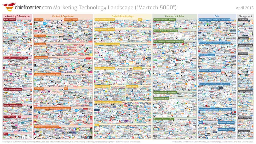 marketing_technology_landscape_2018_(1000x563)