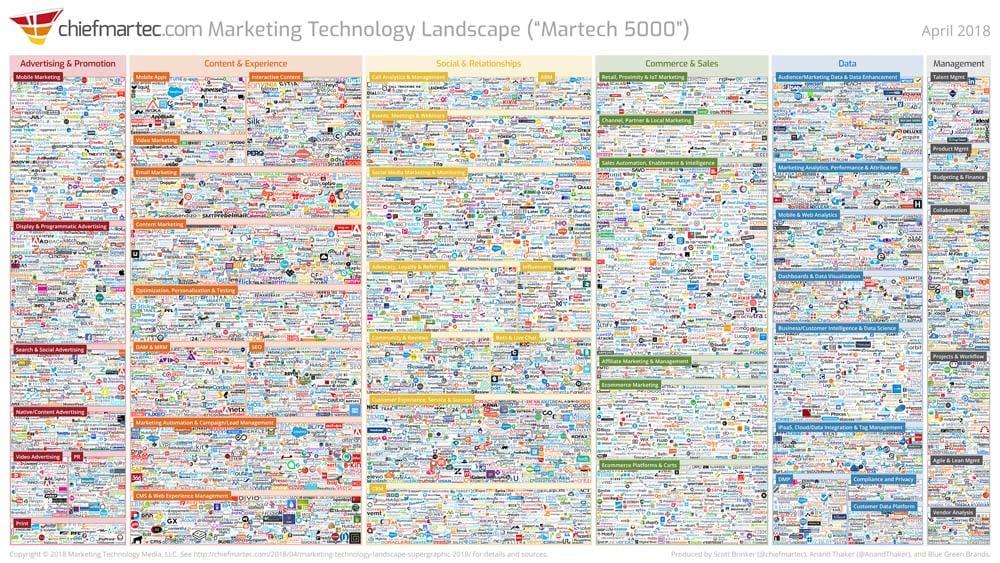marketing_technology_landscape_2018_(1000x563)
