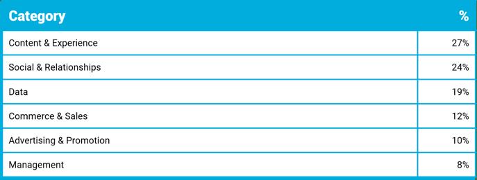 UK Categories 2020