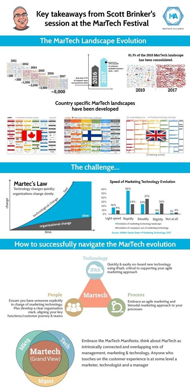 MarTech Landscape 2017 Summary