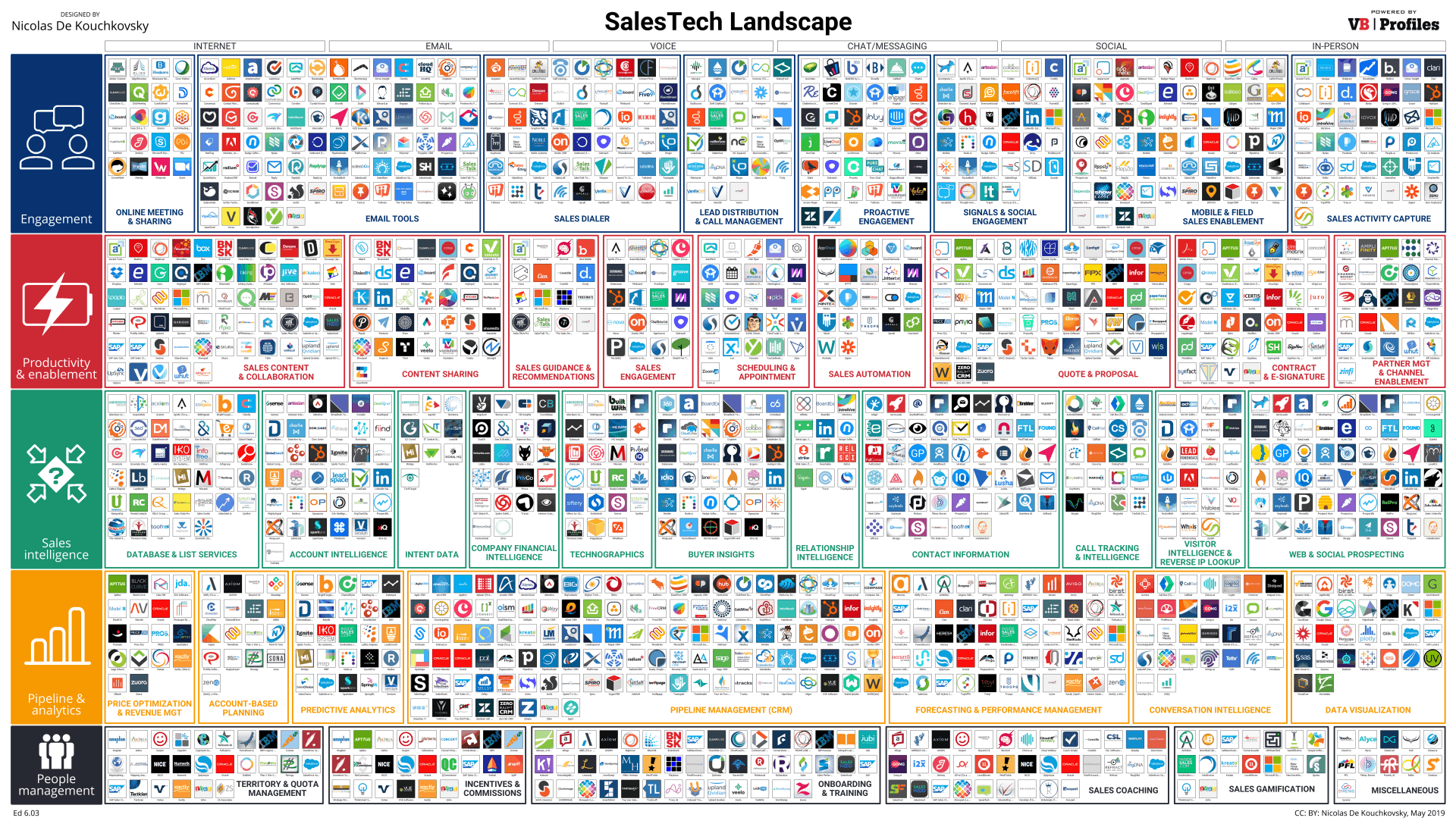 SalesTech landscape FHD