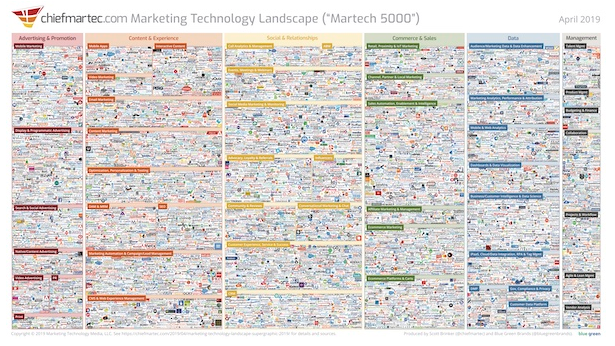2019 Marketing Technology Landscape