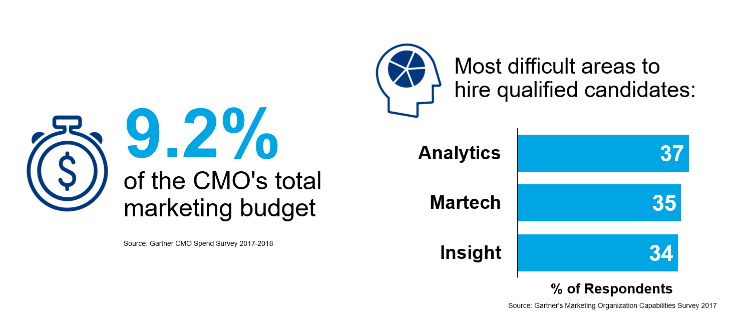 Gartner insights