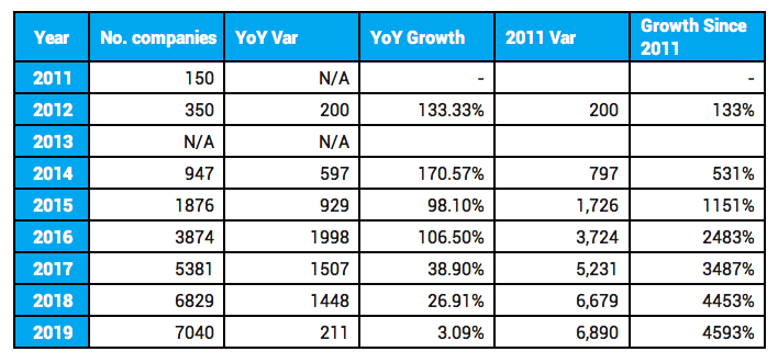 MarTech Landscape Growth YoY