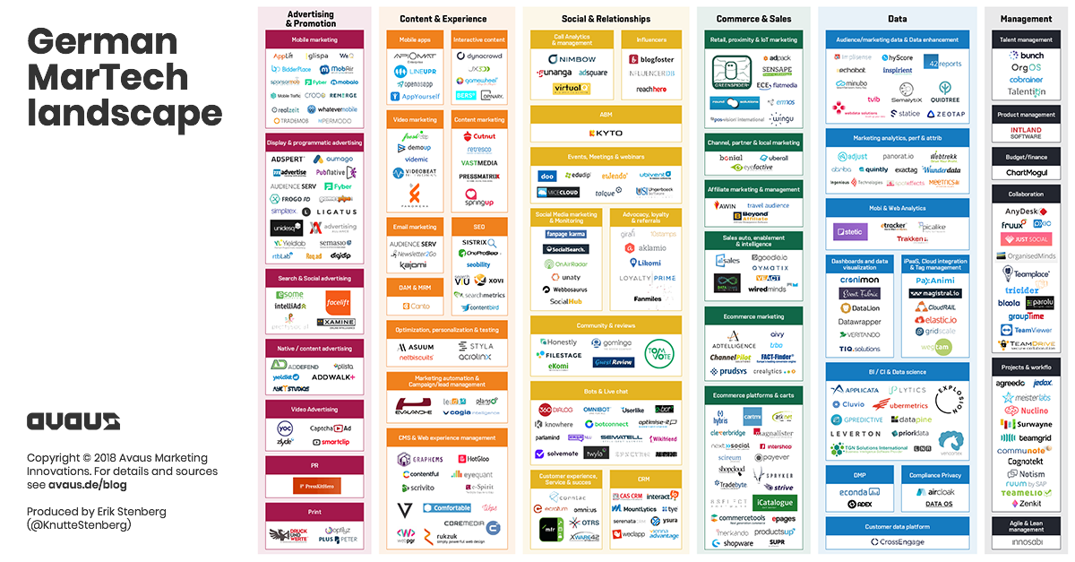 German Marketing Technology Landscape