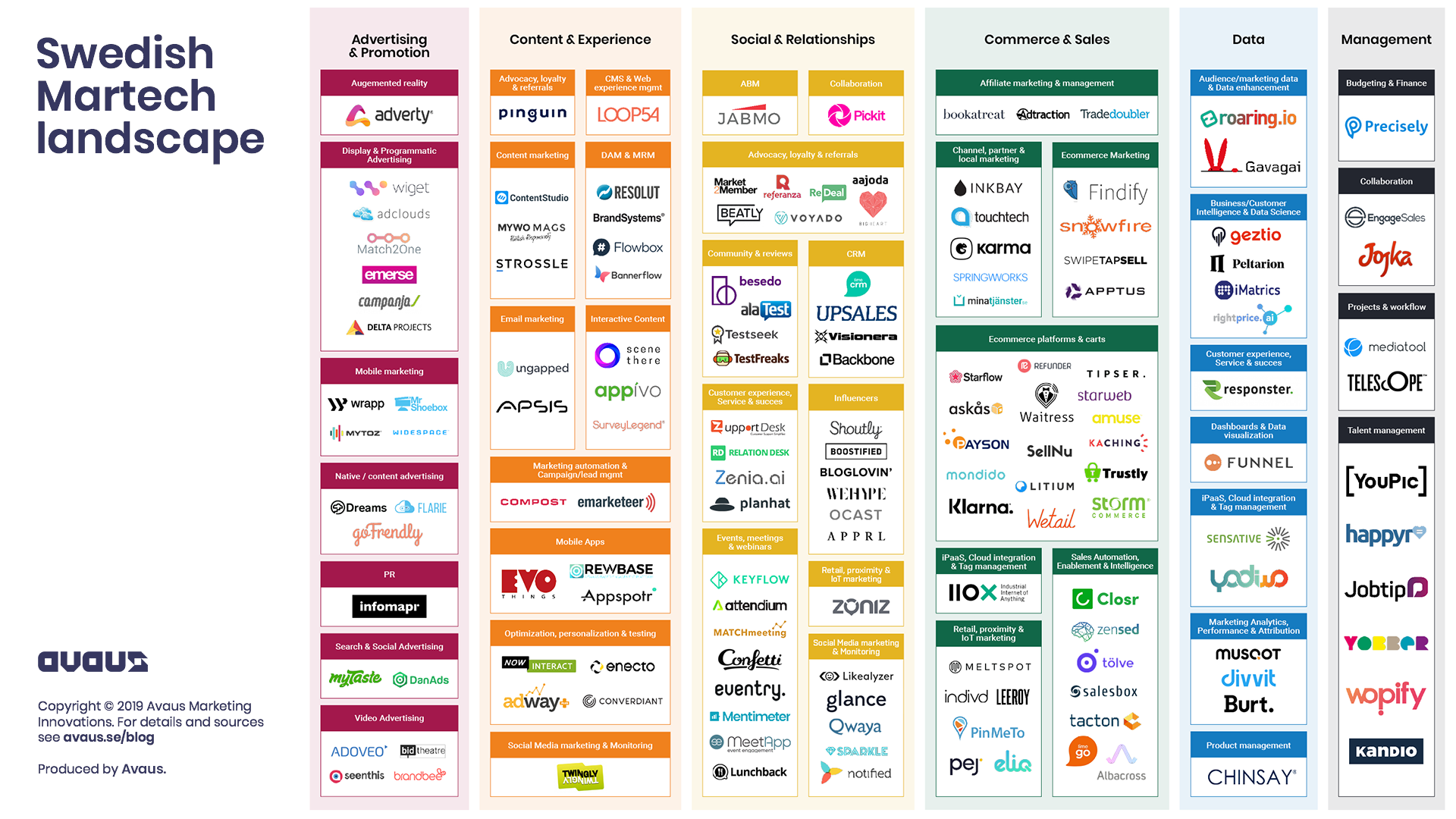 Swedish MarTech Landscape by Avaus