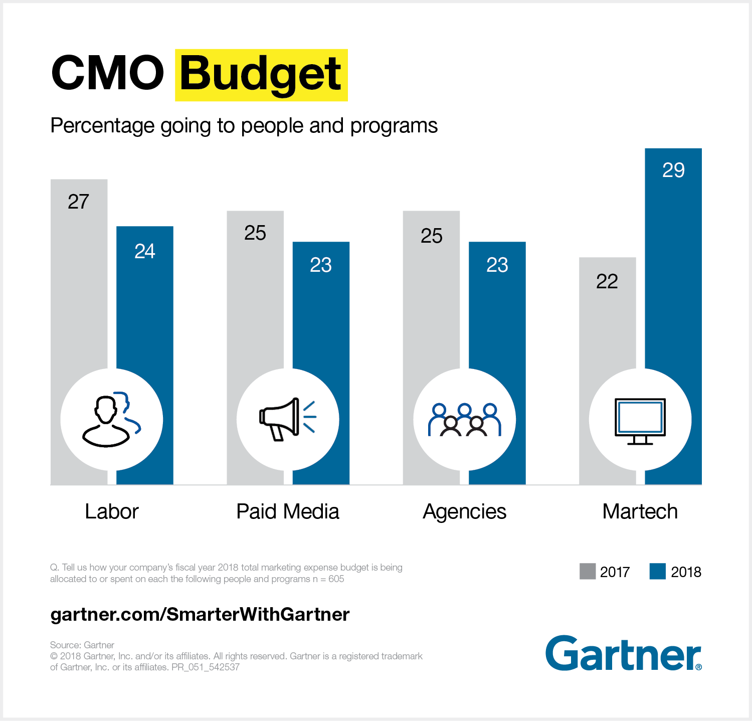 graphic-cmo-budget