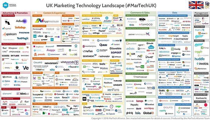UK Marketing Technology Landscape 2018