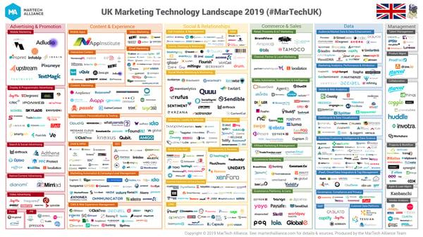 UK-MarTech-Landscape-2019