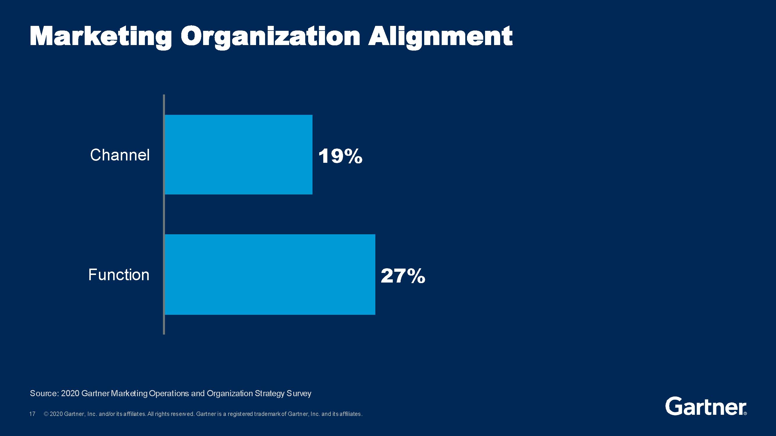 Gartner Marketing Organizational Alignment Chart