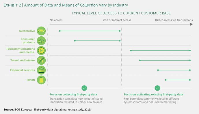 data and means of collection by industry