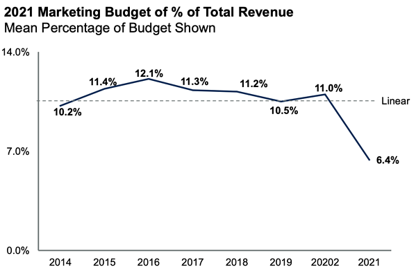 gartner marketing budgets 1