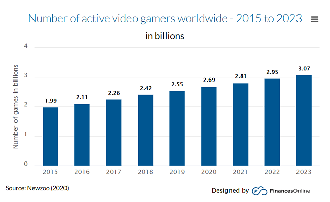 Number of Gamers Worldwide 2021