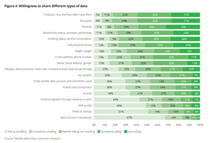 Deloitte consumer data graph
