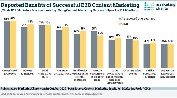 Benefits of B2B content marketing bar chart