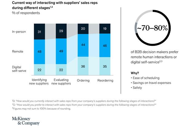 McKinsey Graph Digital Selling