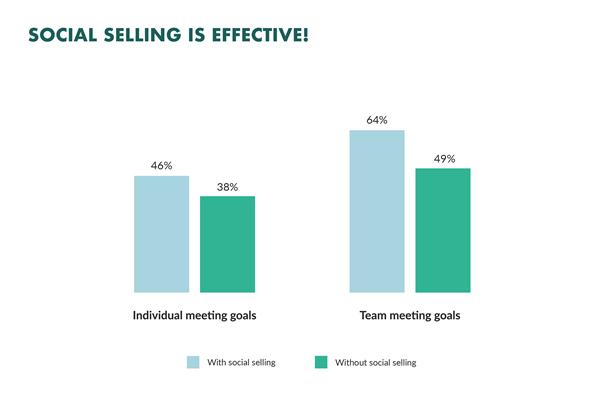 social selling graph