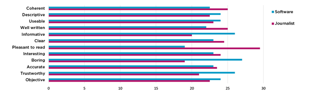 Natural Language Generation graph