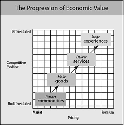 The progression of economic value