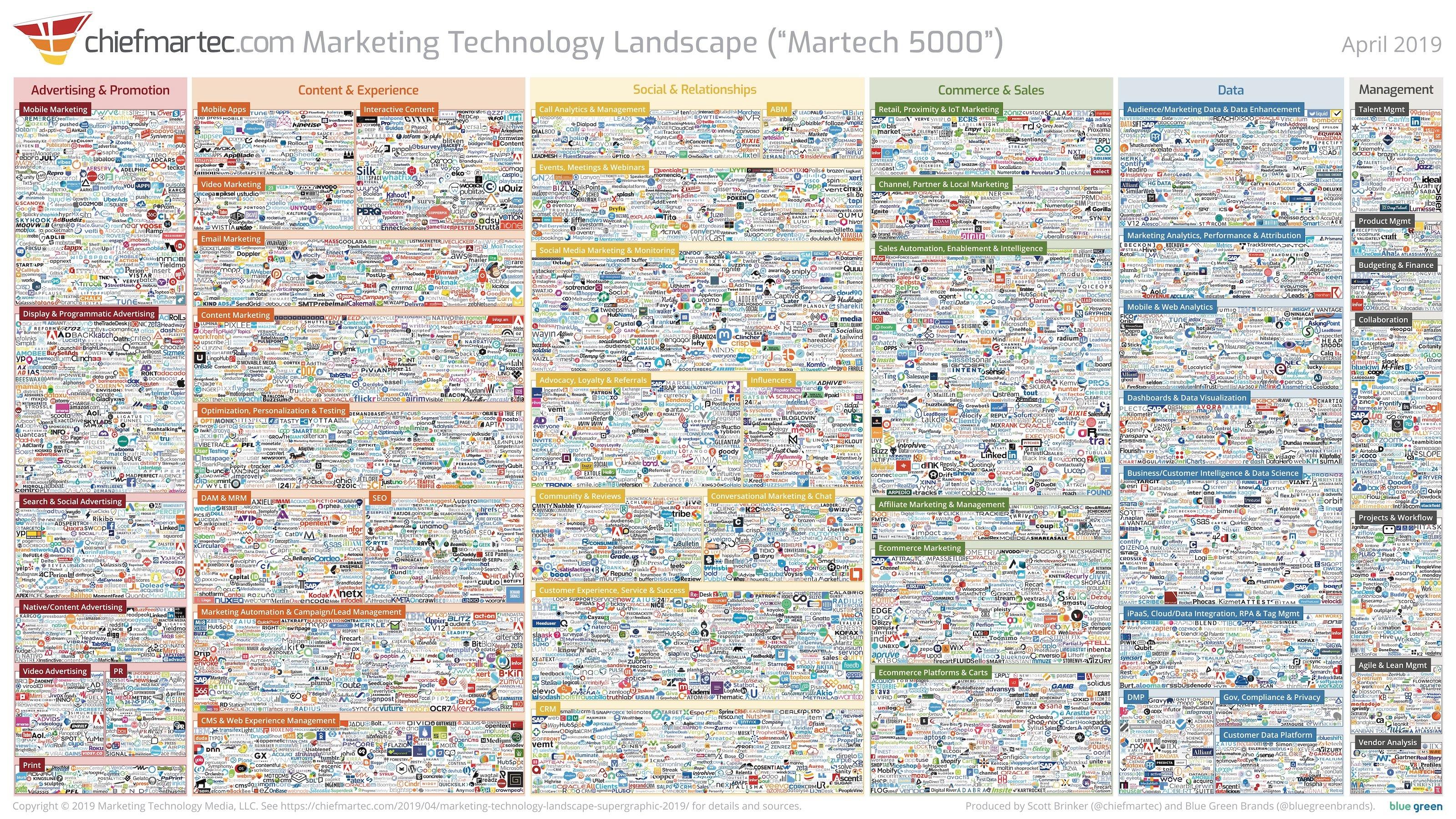 marketing-technology-landscape-2019-slide