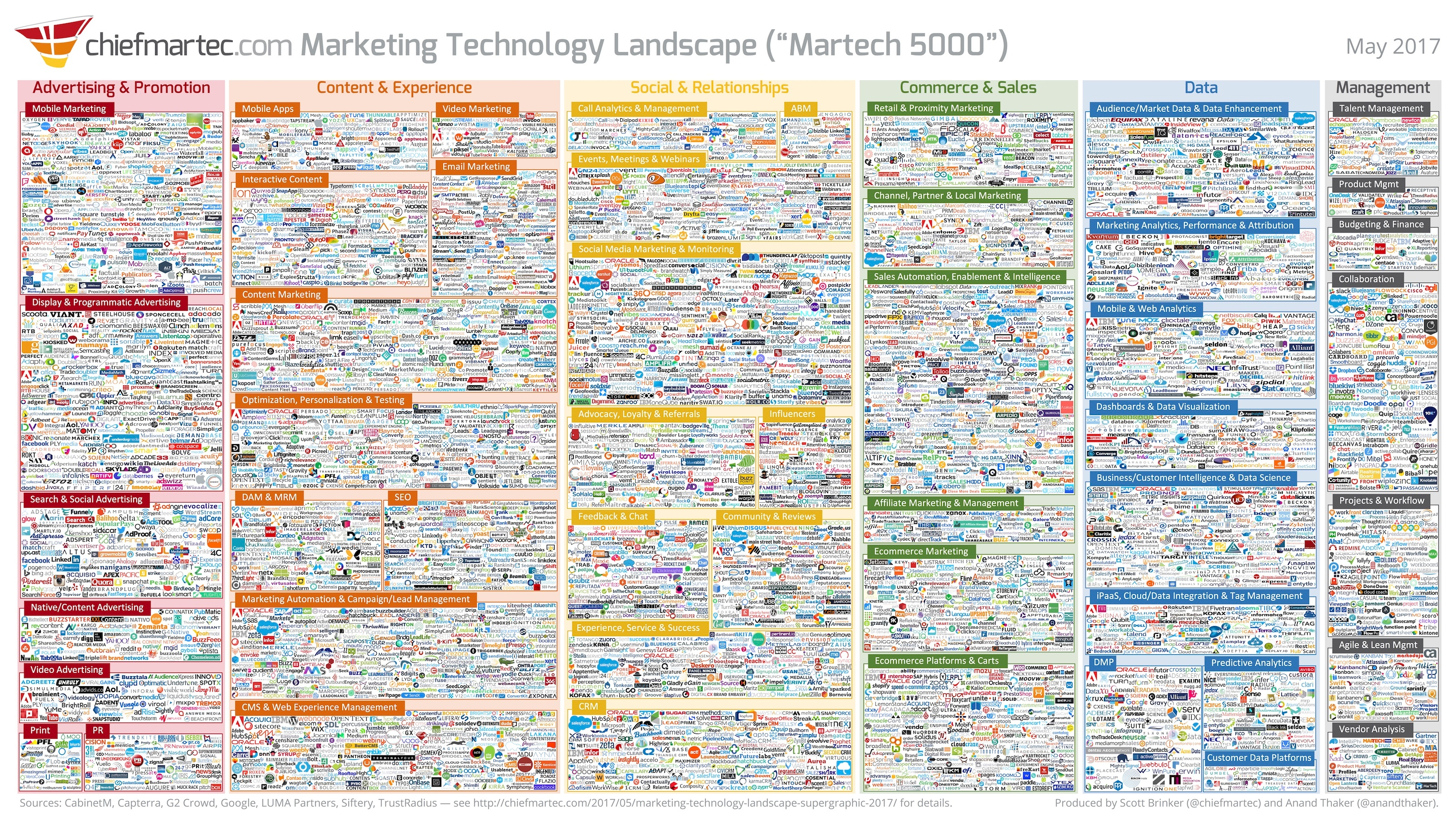 marketing technology supergraphic 2017