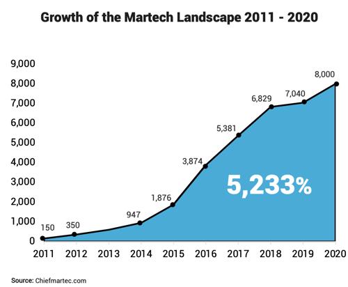 martech landscape growth