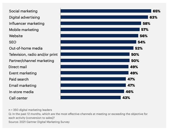 most effective channels at conversion to sales
