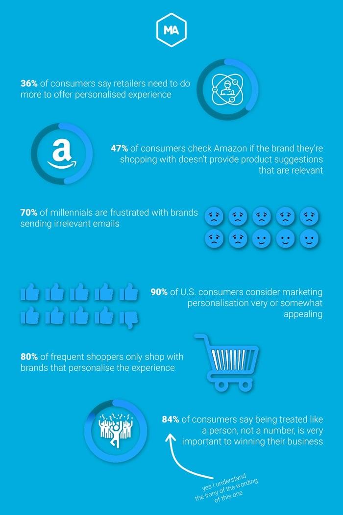 personalisation stats