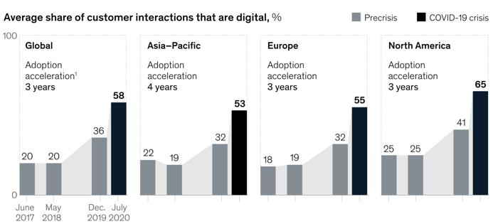 share of digital customer interactions