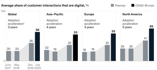 share-of-digital-customer-interactions