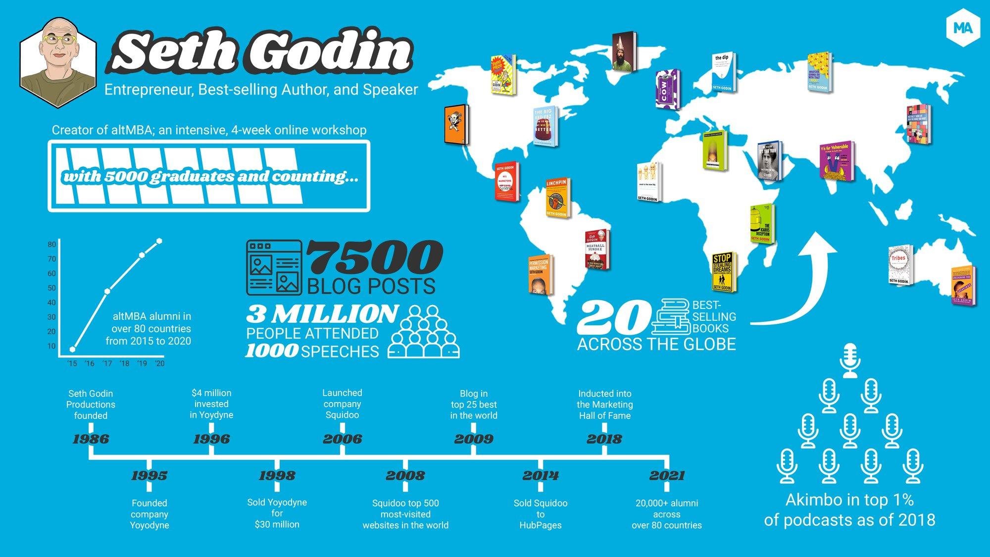 Seth Godin - infographic