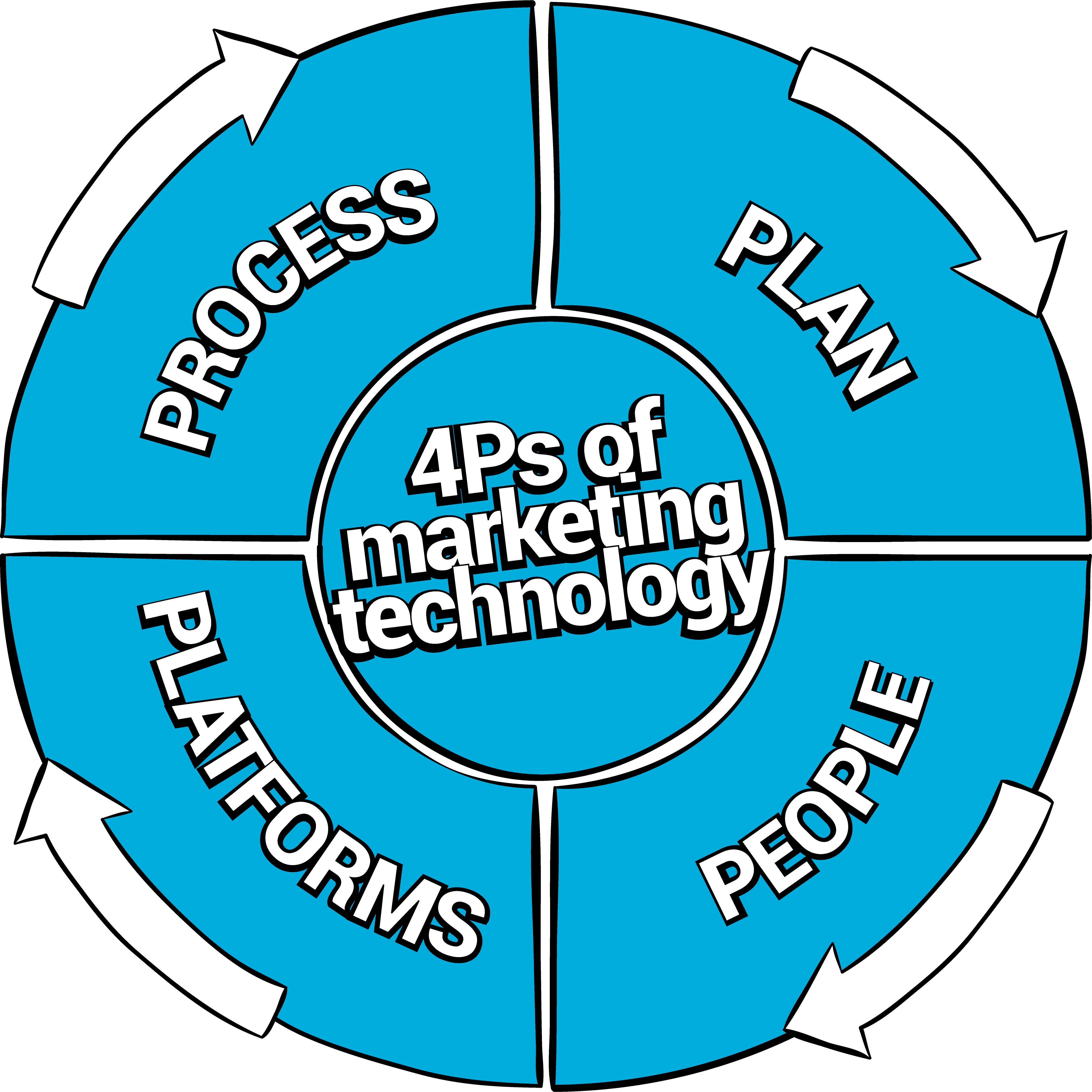 4Ps of Marketing Technology diagram